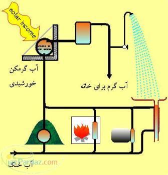 آبگرمکن خانگی خورشیدی
