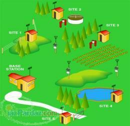 سیستم آبیاری اتوماتیک