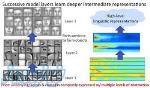 آموزش و پیاده سازی مقالات پردازش تصویر و بینایی ماشین تا مقطع دکترا