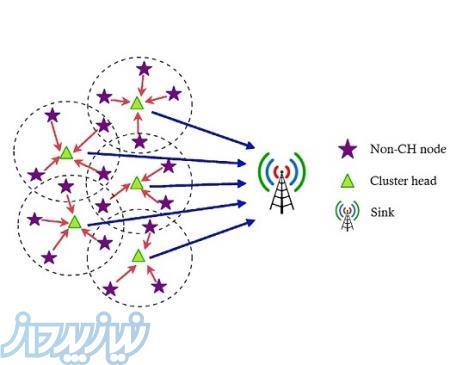 برنامه نویسی تخصصی پروژههای مسیریابی و خوشهبندی در شبکههای حسگر بیسیم