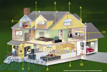 خانه هوشمند(خانه مدرن) و اتوماسیون تجهیزات ساختمان BMS