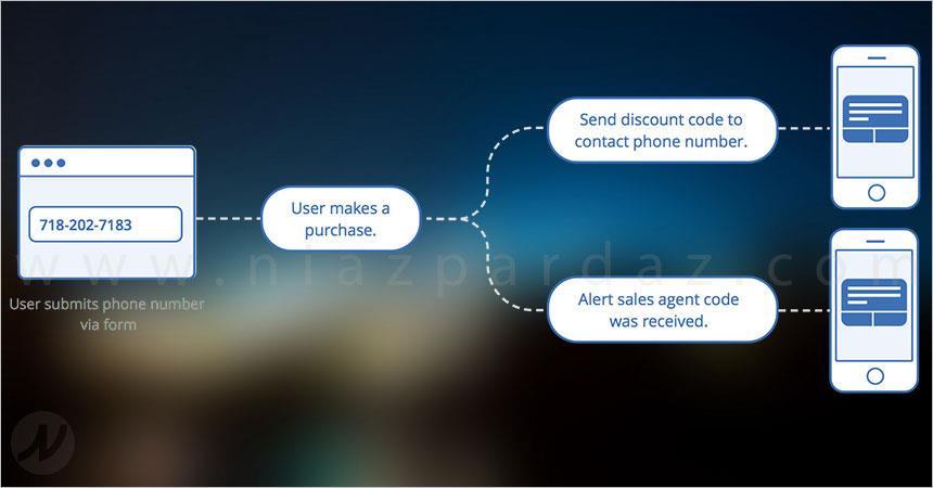 بازاریابی اس ام اسی و پیامک متنی