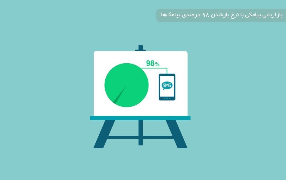 بازاریابی پیامکی با نرخ بازشدن 98 درصدی پیامکها